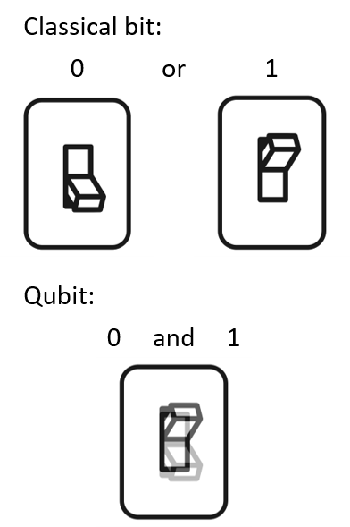 classical and quantum-mechanical light switch